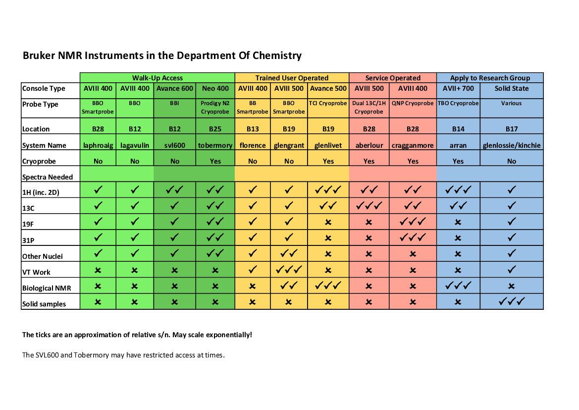 Spectrometer Comparison Chart