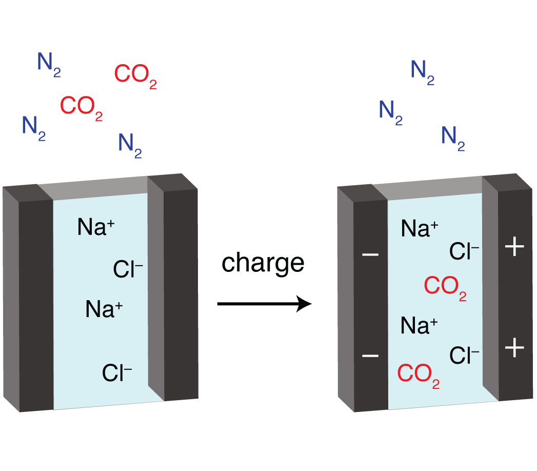 Schematic of electrochemical CO2 capture