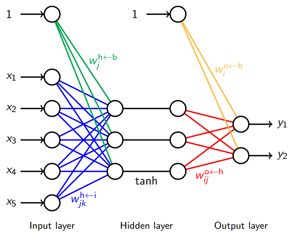 An example of a neural network.